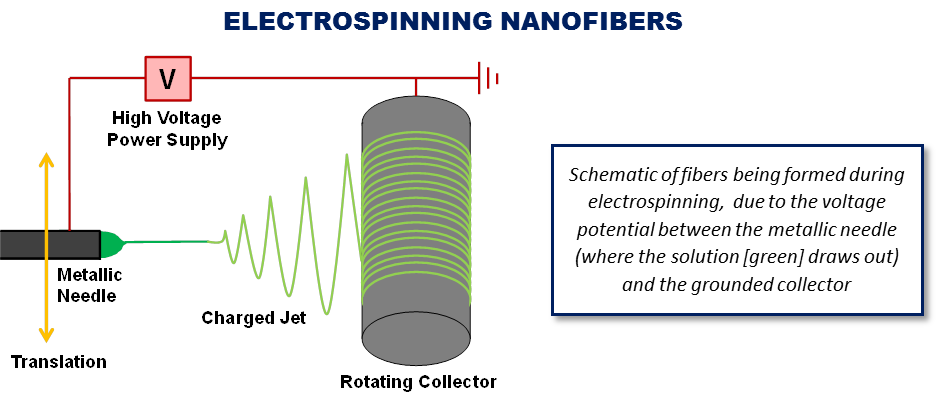 Contact us to learn more about our electrospinning service or to
