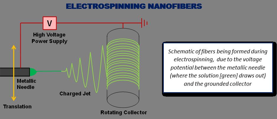 Electrospinning_Nanofibers