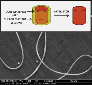 Silicone fiber fabricated using core-shell electrospinning technology developed at NEI: Project funded by a Fortune 50 Company. Inset: schematic of the etching process to yield silicone fibers.