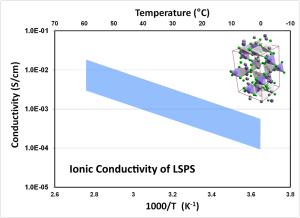 LSPS_Conductivity_1202015
